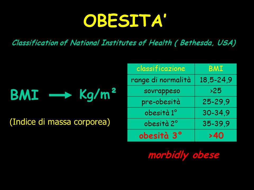 BMI OBESITA' Classification of National Institutes of Health ( Bethesda, USA) classificazioneBMI range di normalità18,5-24,9 sovrappeso >25 pre-obesit