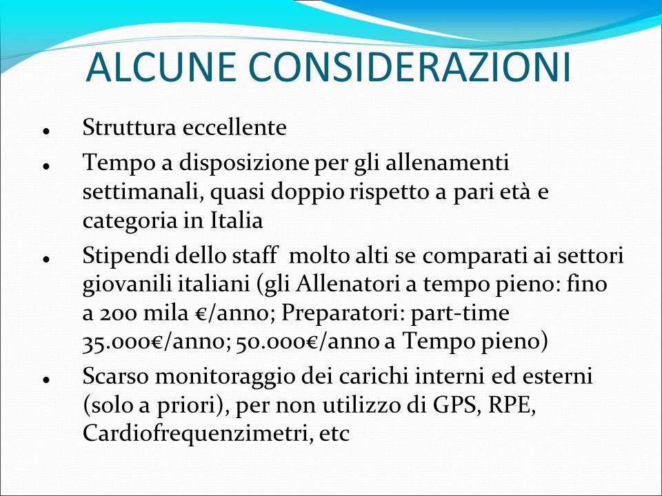 ALCUNE CONSIDERAZIONI Struttura eccellente Tempo a disposizione per gli allenamenti settimanali, quasi doppio rispetto a pari età e categoria in Italia Stipendi dello staff molto alti se comparati ai settori giovanili italiani (gli Allenatori a tempo pieno: fino a 200 mila €/anno; Preparatori: part-time 35.000€/anno; 50.000€/anno a Tempo pieno) Scarso monitoraggio dei carichi interni ed esterni (solo a priori), per non utilizzo di GPS, RPE, Cardiofrequenzimetri, etc