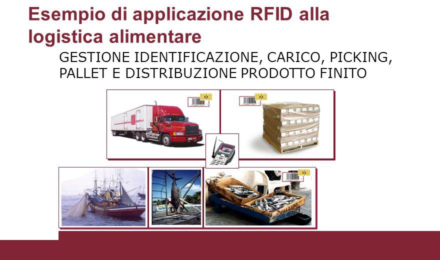 Esempio di applicazione RFID alla logistica alimentare GESTIONE IDENTIFICAZIONE, CARICO, PICKING, PALLET E DISTRIBUZIONE PRODOTTO FINITO