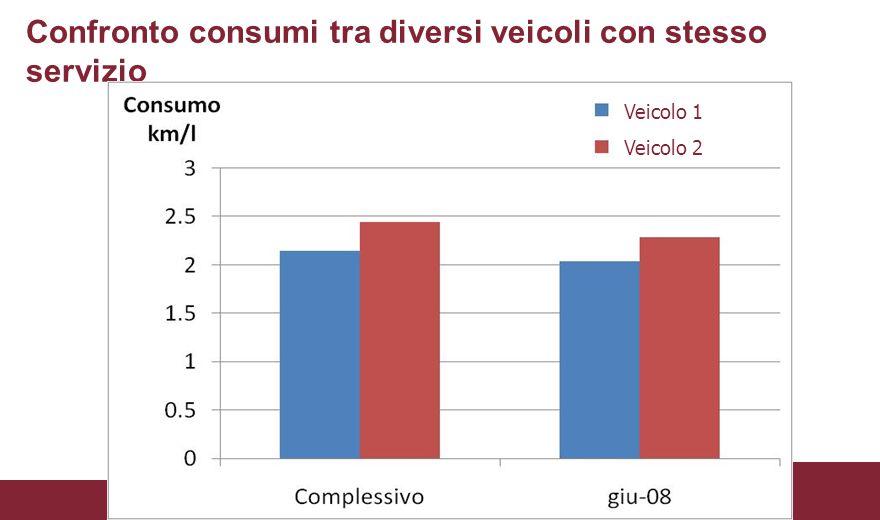 Confronto consumi tra diversi veicoli con stesso servizio Veicolo 1 Veicolo 2