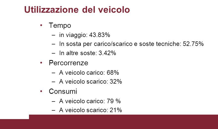 Utilizzazione del veicolo Tempo –in viaggio: 43.83% –In sosta per carico/scarico e soste tecniche: 52.75% –In altre soste: 3.42% Percorrenze –A veicolo carico: 68% –A veicolo scarico: 32% Consumi –A veicolo carico: 79 % –A veicolo scarico: 21%