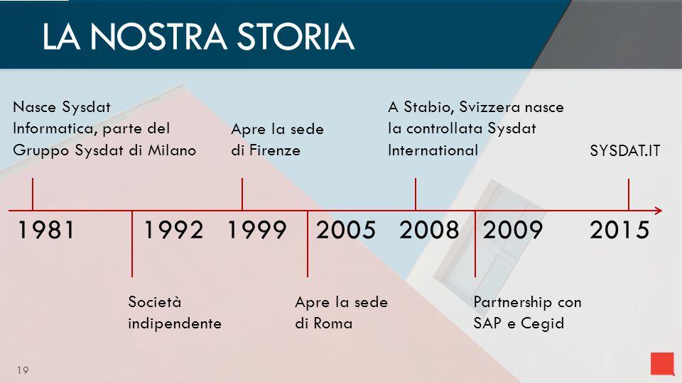 19 LA NOSTRA STORIA Nasce Sysdat Informatica, parte del Gruppo Sysdat di Milano Società indipendente Apre la sede di Firenze Apre la sede di Roma A Stabio, Svizzera nasce la controllata Sysdat International Partnership con SAP e Cegid 1981199219992005200820092015 SYSDAT.IT