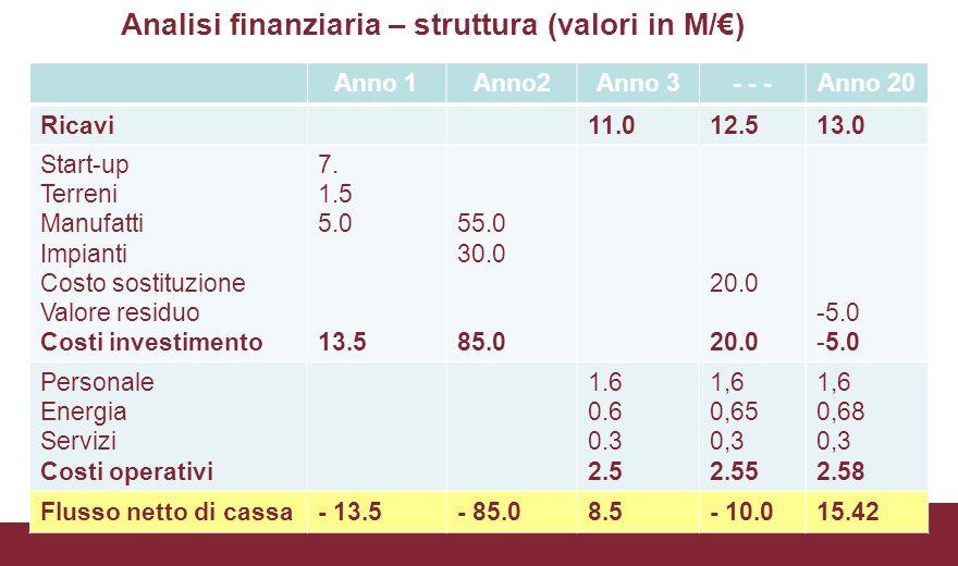 Analisi finanziaria – struttura (valori in M/€) Anno 1Anno2Anno 3- - -Anno 20 Ricavi11.012.513.0 Start-up Terreni Manufatti Impianti Costo sostituzion