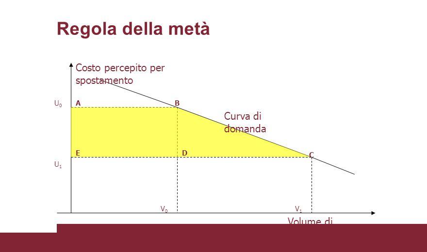 Regola della metà U0U0 U1U1 V0V0 V1V1 Curva di domanda Volume di spostamenti AB D E C Costo percepito per spostamento Surplus del consumatore
