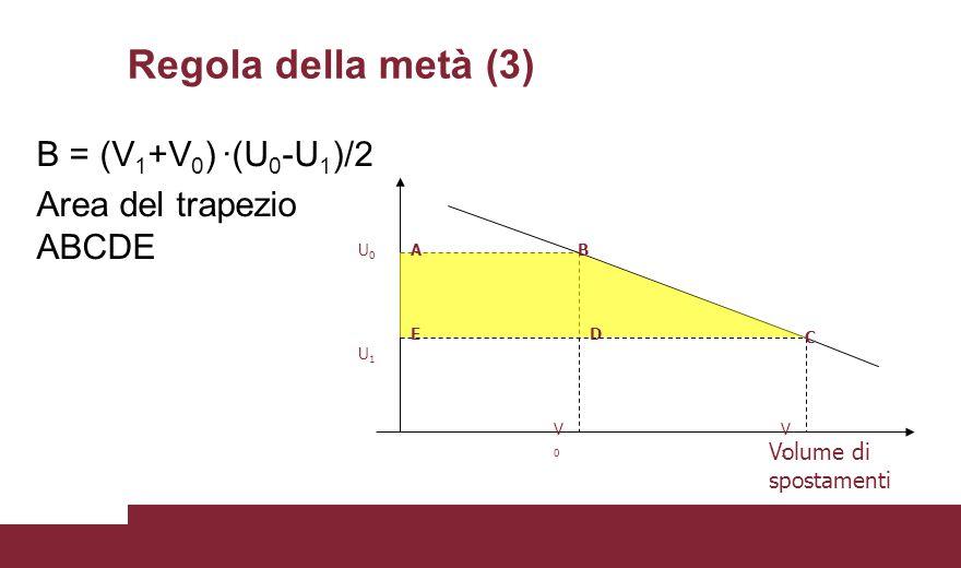 Regola della metà (3) B = (V 1 +V 0 ) ·(U 0 -U 1 )/2 Area del trapezio ABCDE U0U0 U1U1 V0V0 V1V1 Volume di spostamenti AB D E C