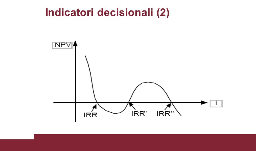 Indicatori decisionali (2) Fonte: Guide to Cost Benefit Analysis of Investments projects – European Commission