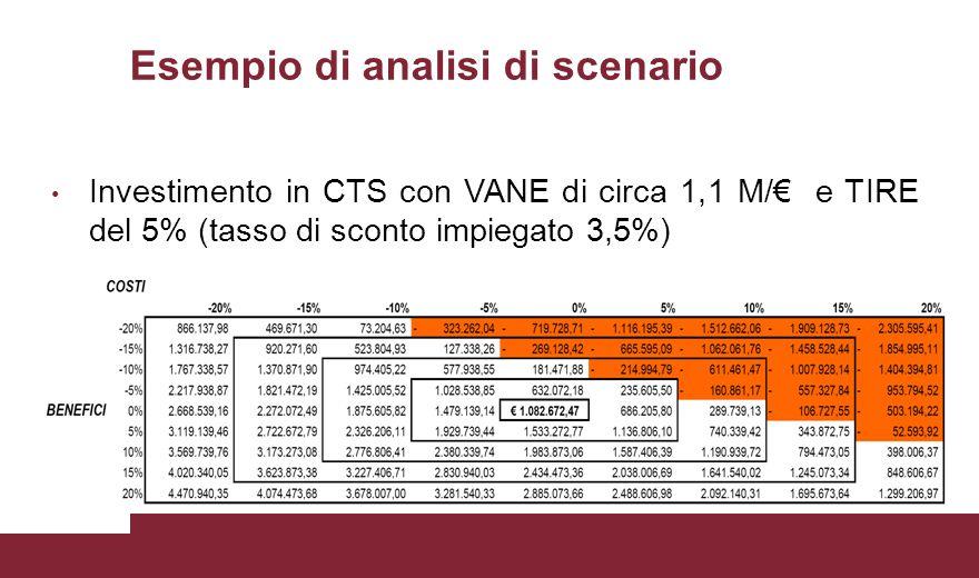 Esempio di analisi di scenario Investimento in CTS con VANE di circa 1,1 M/€ e TIRE del 5% (tasso di sconto impiegato 3,5%)