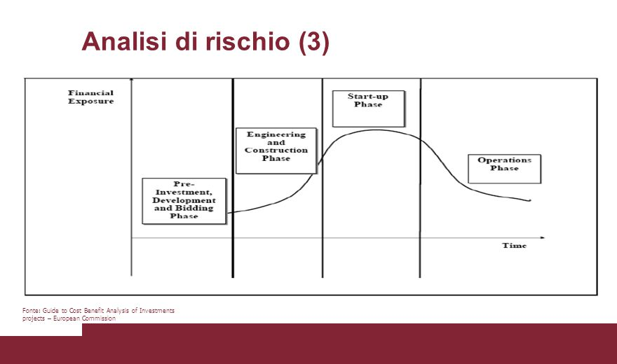 Analisi di rischio (3) Fonte: Guide to Cost Benefit Analysis of Investments projects – European Commission