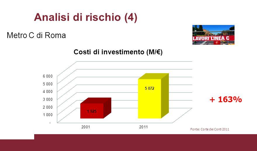 Analisi di rischio (4) Metro C di Roma Fonte: Corte dei Conti 2011 + 163%