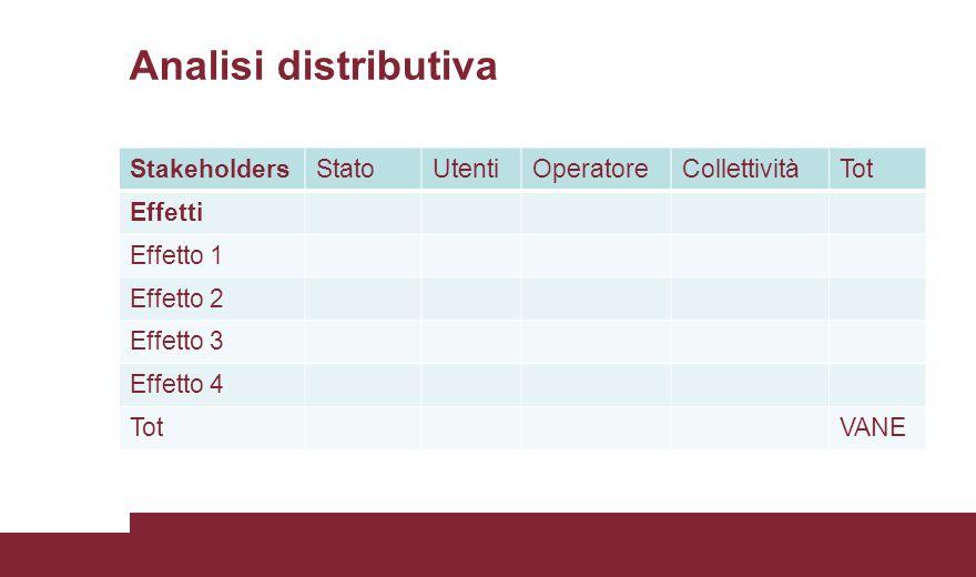 Analisi distributiva StakeholdersStatoUtentiOperatoreCollettivitàTot Effetti Effetto 1 Effetto 2 Effetto 3 Effetto 4 TotVANE