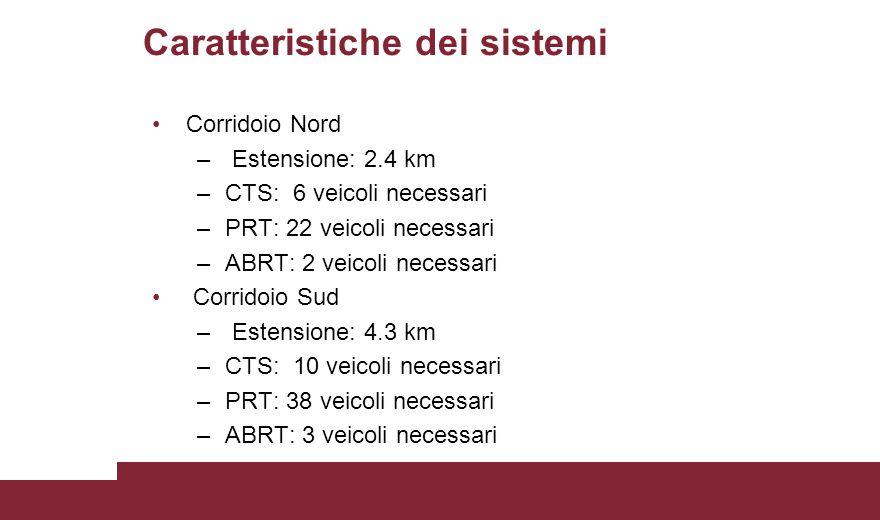 Caratteristiche dei sistemi Corridoio Nord – Estensione: 2.4 km –CTS: 6 veicoli necessari –PRT: 22 veicoli necessari –ABRT: 2 veicoli necessari Corrid