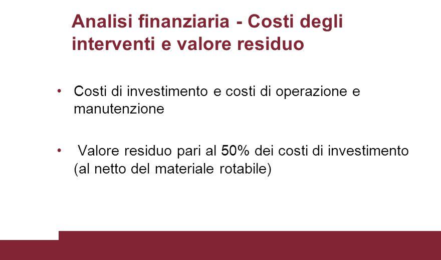 Analisi finanziaria - Costi degli interventi e valore residuo Costi di investimento e costi di operazione e manutenzione Valore residuo pari al 50% de