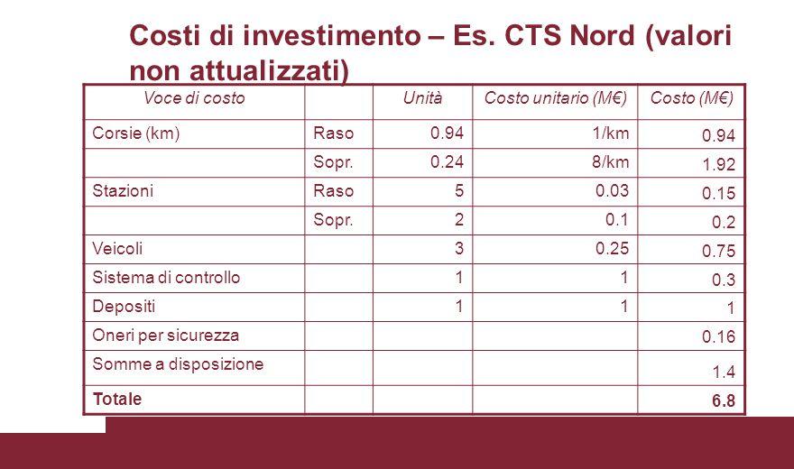 Costi di investimento – Es. CTS Nord (valori non attualizzati) Voce di costoUnitàCosto unitario (M€)Costo (M€) Corsie (km)Raso0.941/km 0.94 Sopr.0.248