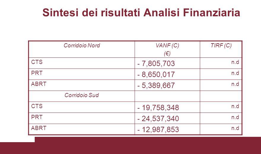 Sintesi dei risultati Analisi Finanziaria Corridoio NordVANF (C) (€) TIRF (C) CTS - 7,805,703 n.d PRT - 8,650,017 n.d ABRT - 5,389,667 n.d Corridoio S