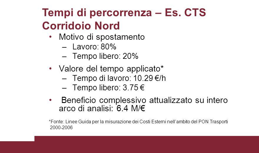 Tempi di percorrenza – Es. CTS Corridoio Nord Motivo di spostamento – Lavoro: 80% – Tempo libero: 20% Valore del tempo applicato* – Tempo di lavoro: 1