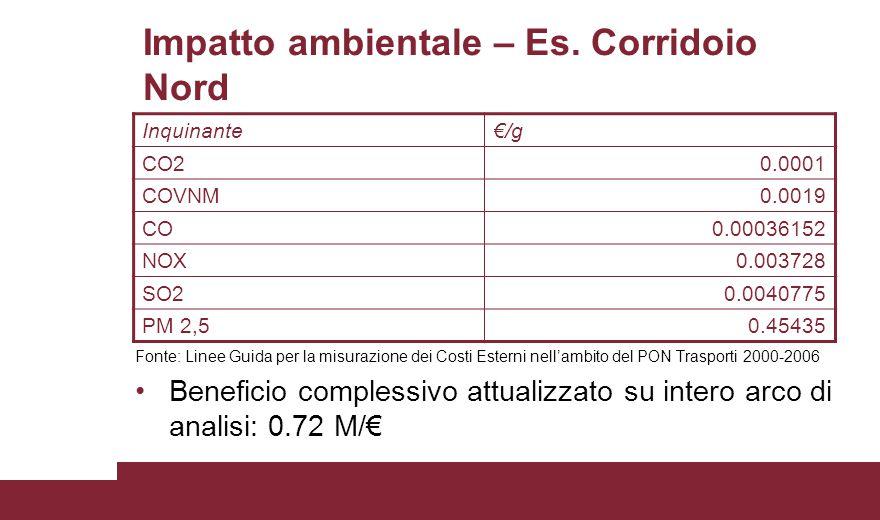 Impatto ambientale – Es. Corridoio Nord Fonte: Linee Guida per la misurazione dei Costi Esterni nell'ambito del PON Trasporti 2000-2006 Beneficio comp