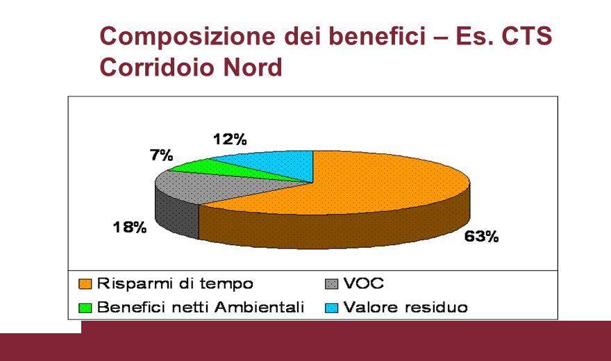 Composizione dei benefici – Es. CTS Corridoio Nord