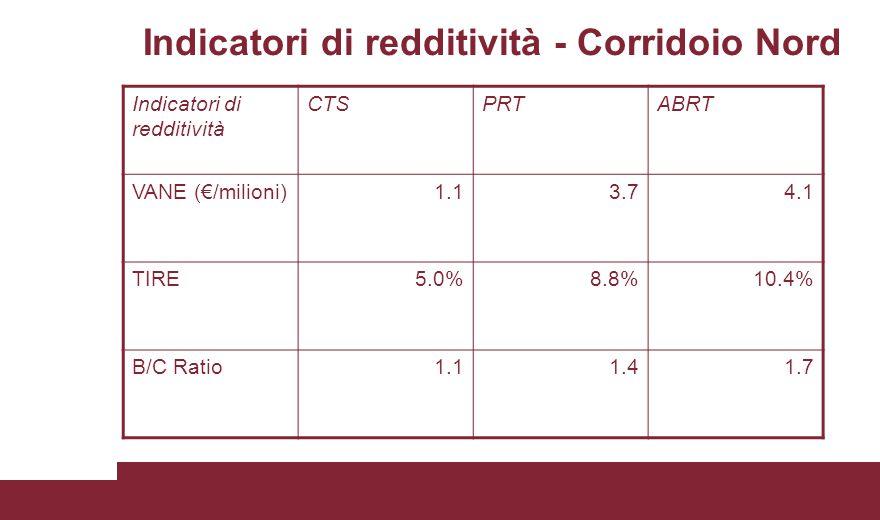 Indicatori di redditività - Corridoio Nord Indicatori di redditività CTSPRTABRT VANE (€/milioni)1.13.74.1 TIRE5.0%8.8%10.4% B/C Ratio1.11.41.7