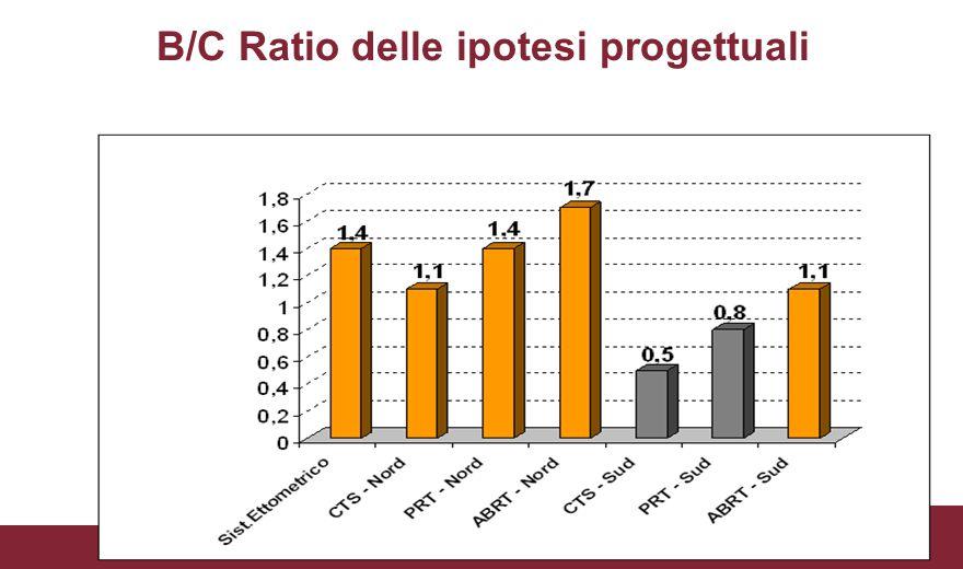 B/C Ratio delle ipotesi progettuali