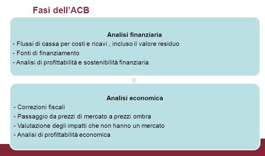 Fasi dell'ACB Analisi finanziaria - Flussi di cassa per costi e ricavi, incluso il valore residuo - Fonti di finanziamento - Analisi di profittabilità