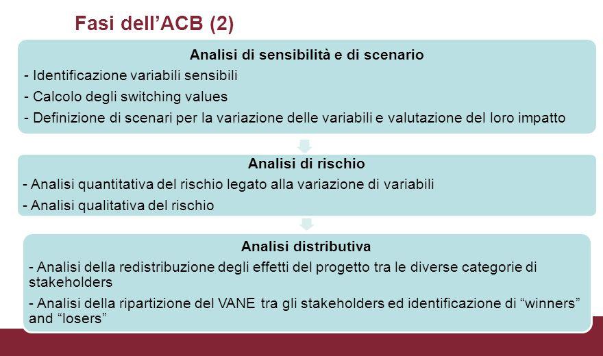 Fasi dell'ACB (2) Analisi di sensibilità e di scenario - Identificazione variabili sensibili - Calcolo degli switching values - Definizione di scenari