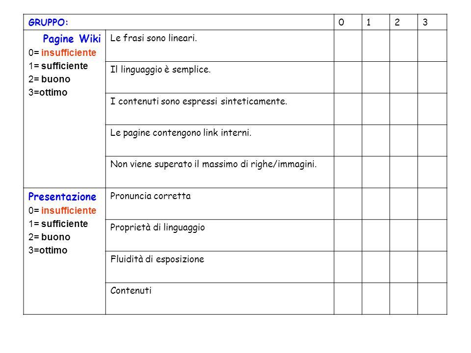 GRUPPO:0123 Pagine Wiki 0= insufficiente 1= sufficiente 2= buono 3=ottimo Le frasi sono lineari.