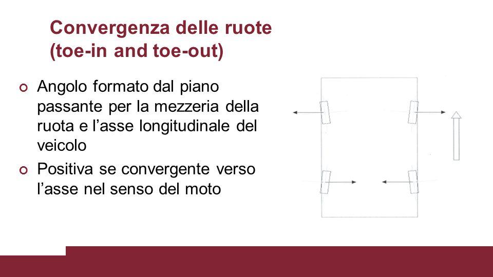 Convergenza delle ruote (toe-in and toe-out) Angolo formato dal piano passante per la mezzeria della ruota e l'asse longitudinale del veicolo Positiva