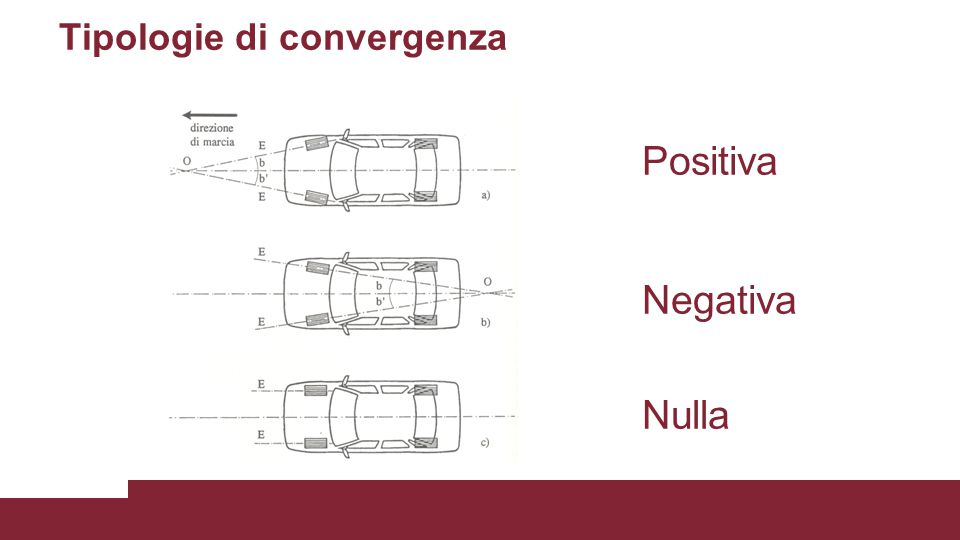 Tipologie di convergenza Positiva Negativa Nulla