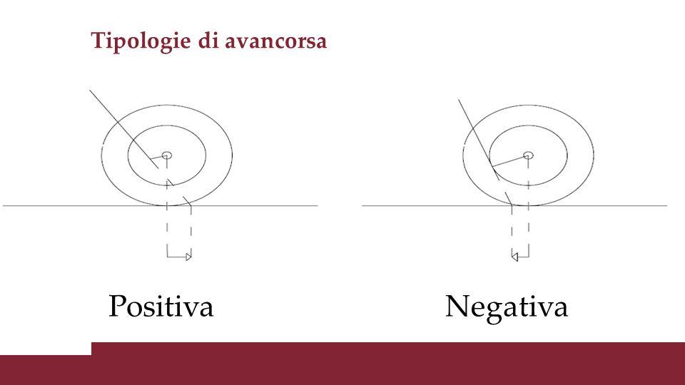 Tipologie di avancorsa PositivaNegativa