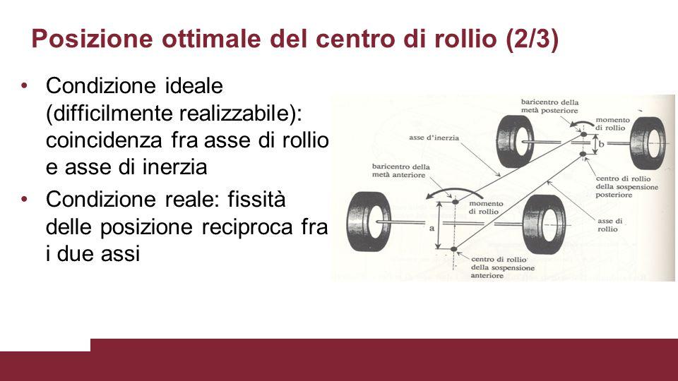 Posizione ottimale del centro di rollio (2/3) Condizione ideale (difficilmente realizzabile): coincidenza fra asse di rollio e asse di inerzia Condizi
