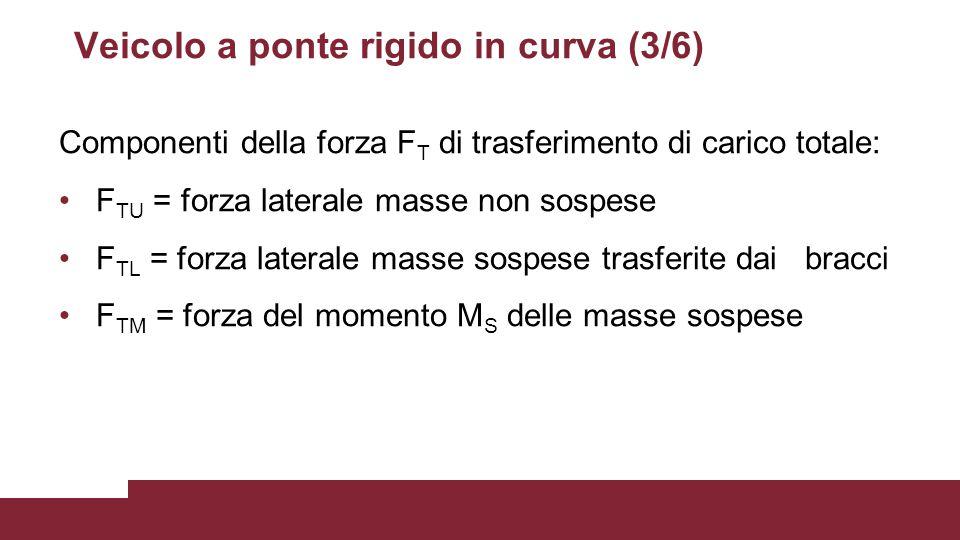 Veicolo a ponte rigido in curva (3/6) Componenti della forza F T di trasferimento di carico totale: F TU = forza laterale masse non sospese F TL = for
