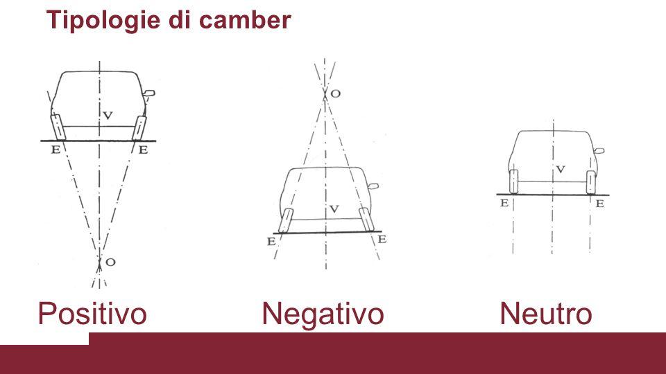 Incidenza del montante (Caster) Angolo formato dall'asse di sterzata con la verticale al terreno osservando il veicolo lateralmente Positivo se l'asse di sterzata è ruotato nel verso opposto al senso di marcia del veicolo rispetto alla verticale al terreno Nullo per asse di sterzata verticale al terreno