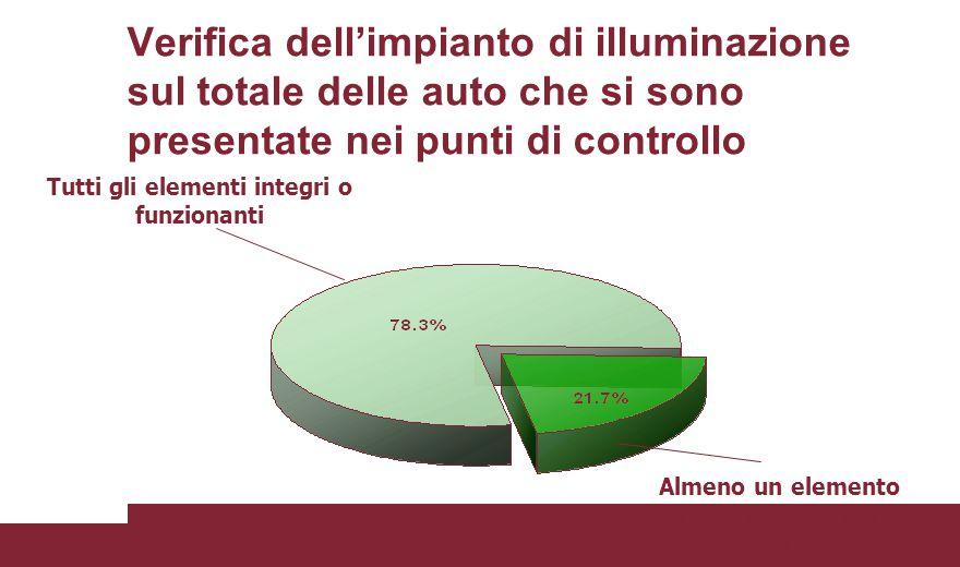 Verifica dell'impianto di illuminazione sul totale delle auto che si sono presentate nei punti di controllo Tutti gli elementi integri o funzionanti Almeno un elemento non integro o non funzionante