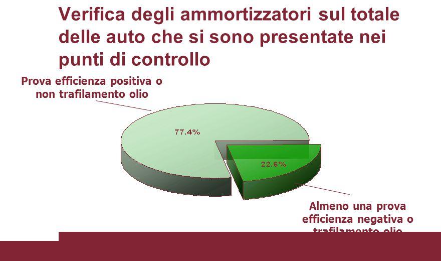 Verifica degli ammortizzatori sul totale delle auto che si sono presentate nei punti di controllo Prova efficienza positiva o non trafilamento olio Al