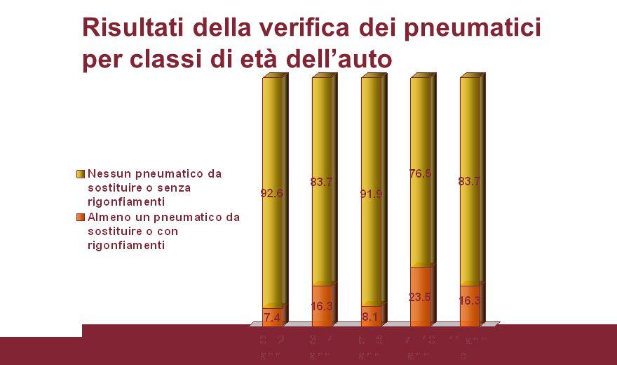 Risultati della verifica dei pneumatici per classi di età dell'auto