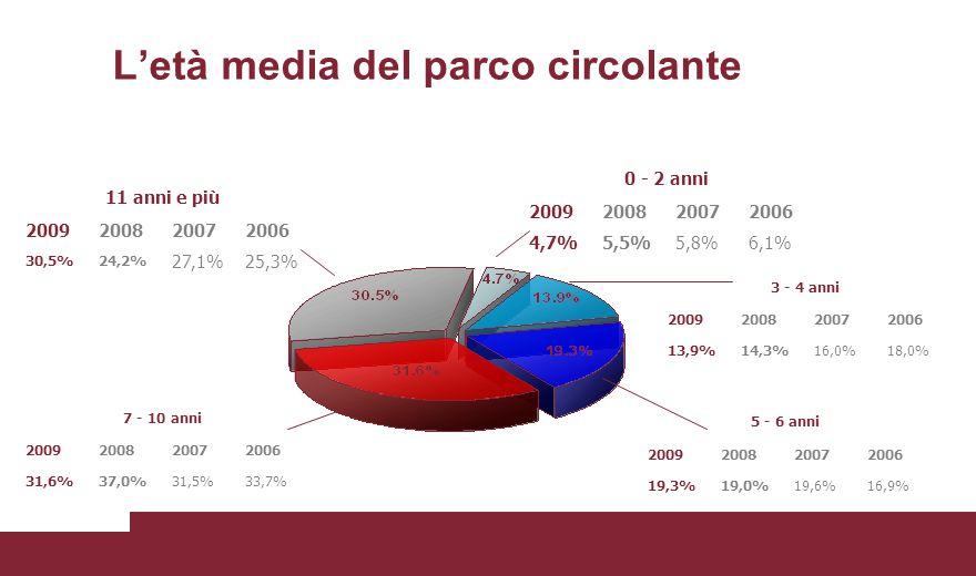 L'età media del parco circolante 11 anni e più 2009200820072006 30,5%24,2% 27,1%25,3% 0 - 2 anni 2009200820072006 4,7%5,5%5,8%6,1% 3 - 4 anni 2009200820072006 13,9%14,3%16,0%18,0% 5 - 6 anni 2009200820072006 19,3%19,0%19,6%16,9% 7 - 10 anni 2009200820072006 31,6%37,0%31,5%33,7%