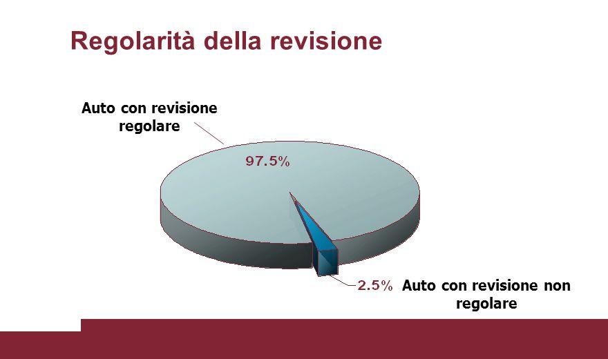 Regolarità della revisione Auto con revisione regolare Auto con revisione non regolare