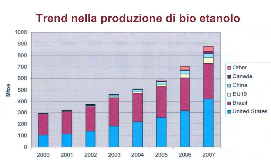 Trend nella produzione di bio etanolo