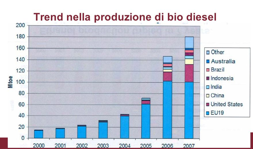 Trend nella produzione di bio diesel