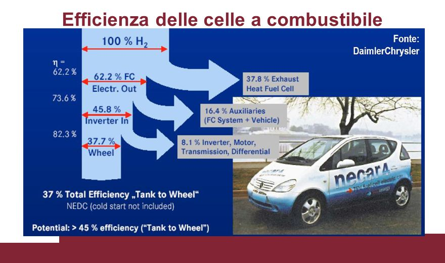Efficienza delle celle a combustibile