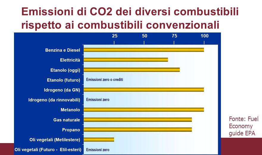 Emissioni di CO2 dei diversi combustibili rispetto ai combustibili convenzionali Fonte: Fuel Economy guide EPA