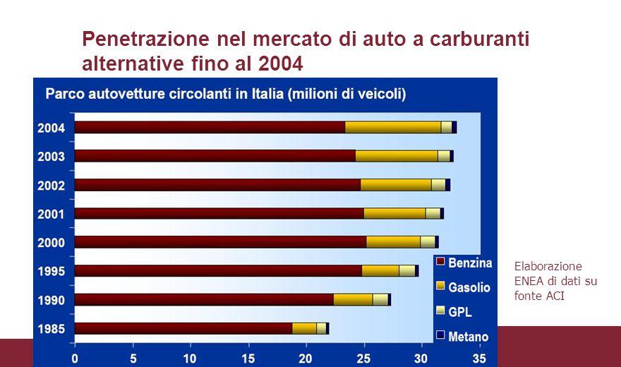 Penetrazione nel mercato di auto a carburanti alternative fino al 2004 Elaborazione ENEA di dati su fonte ACI