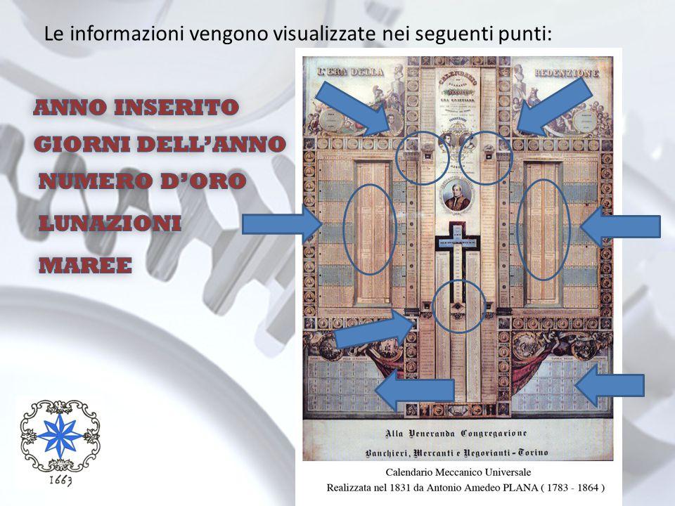 Le informazioni vengono visualizzate nei seguenti punti:
