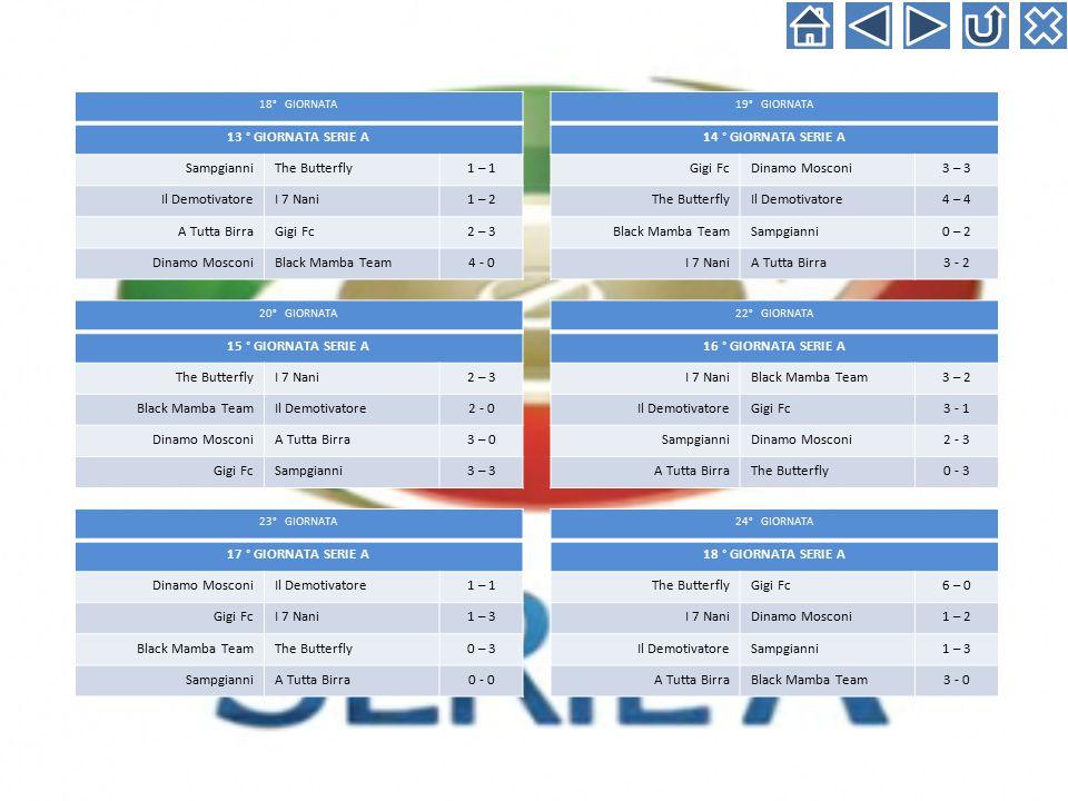 18° GIORNATA 13 ° GIORNATA SERIE A SampgianniThe Butterfly1 – 1 Il DemotivatoreI 7 Nani1 – 2 A Tutta BirraGigi Fc2 – 3 Dinamo MosconiBlack Mamba Team4 - 0 20° GIORNATA 15 ° GIORNATA SERIE A The ButterflyI 7 Nani2 – 3 Black Mamba TeamIl Demotivatore2 - 0 Dinamo MosconiA Tutta Birra3 – 0 Gigi FcSampgianni3 – 3 23° GIORNATA 17 ° GIORNATA SERIE A Dinamo MosconiIl Demotivatore1 – 1 Gigi FcI 7 Nani1 – 3 Black Mamba TeamThe Butterfly0 – 3 SampgianniA Tutta Birra0 - 0 19° GIORNATA 14 ° GIORNATA SERIE A Gigi FcDinamo Mosconi3 – 3 The ButterflyIl Demotivatore4 – 4 Black Mamba TeamSampgianni0 – 2 I 7 NaniA Tutta Birra3 - 2 22° GIORNATA 16 ° GIORNATA SERIE A I 7 NaniBlack Mamba Team3 – 2 Il DemotivatoreGigi Fc3 - 1 SampgianniDinamo Mosconi2 - 3 A Tutta BirraThe Butterfly0 - 3 24° GIORNATA 18 ° GIORNATA SERIE A The ButterflyGigi Fc6 – 0 I 7 NaniDinamo Mosconi1 – 2 Il DemotivatoreSampgianni1 – 3 A Tutta BirraBlack Mamba Team3 - 0