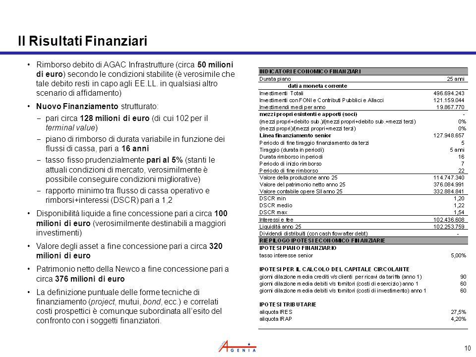 10 Il Risultati Finanziari Rimborso debito di AGAC Infrastrutture (circa 50 milioni di euro) secondo le condizioni stabilite (è verosimile che tale debito resti in capo agli EE.LL.
