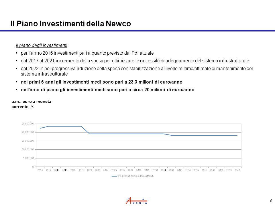 6 Il Piano Investimenti della Newco Il piano degli Investimenti per l'anno 2016 investimenti pari a quanto previsto dal PdI attuale dal 2017 al 2021 incremento della spesa per ottimizzare le necessità di adeguamento del sistema infrastrutturale dal 2022 in poi progressiva riduzione della spesa con stabilizzazione al livello minimo/ottimale di mantenimento del sistema infrastrutturale nei primi 6 anni gli investimenti medi sono pari a 23,3 milioni di euro/anno nell'arco di piano gli investimenti medi sono pari a circa 20 milioni di euro/anno u.m.: euro a moneta corrente, %