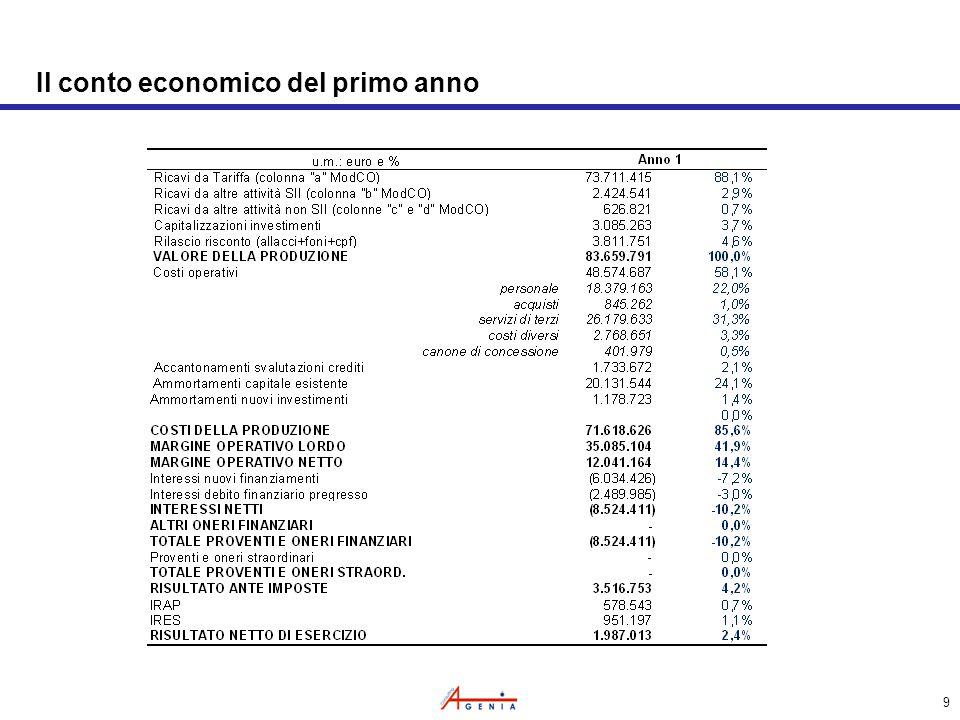 9 Il conto economico del primo anno
