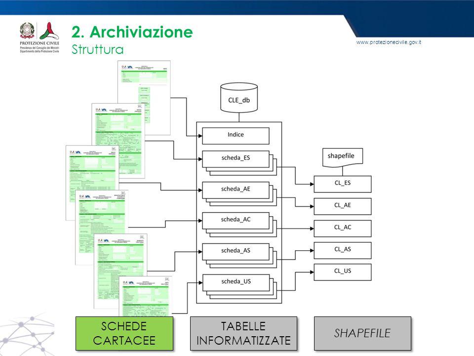 www.protezionecivile.gov.it 2. Archiviazione Struttura SCHEDE CARTACEE TABELLE INFORMATIZZATE SHAPEFILE