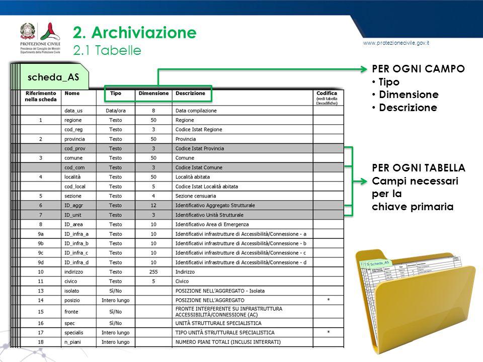 www.protezionecivile.gov.it 2. Archiviazione 2.1 Tabelle Scheda_AS scheda_AS PER OGNI CAMPO Tipo Dimensione Descrizione PER OGNI TABELLA Campi necessa