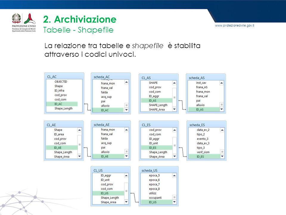 www.protezionecivile.gov.it La relazione tra tabelle e shapefile è stabilita attraverso i codici univoci. 2. Archiviazione Tabelle - Shapefile